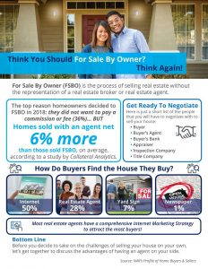 Read more about the article Think You Should For Sale By Owner? Think Again! [INFOGRAPHIC]