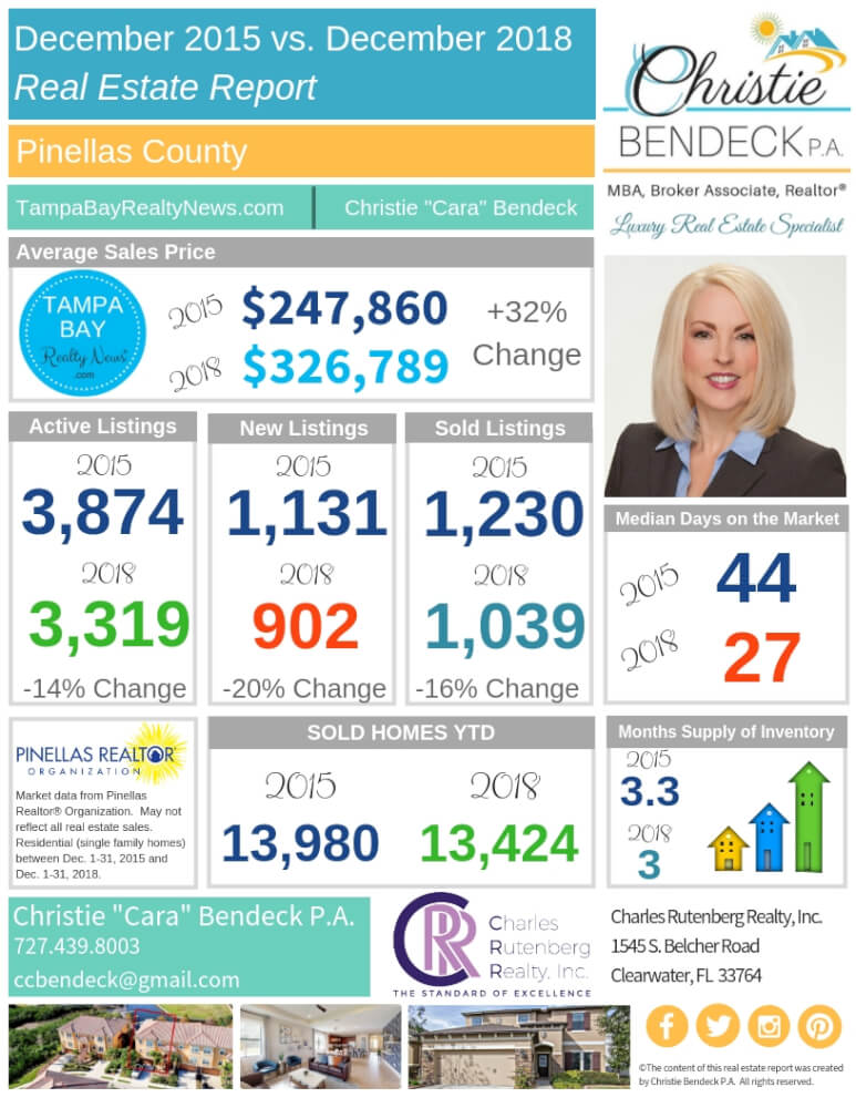 Read more about the article MARKET REPORT: DECEMBER 2015 VS. DECEMBER 2018